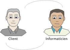 Client et Informatien