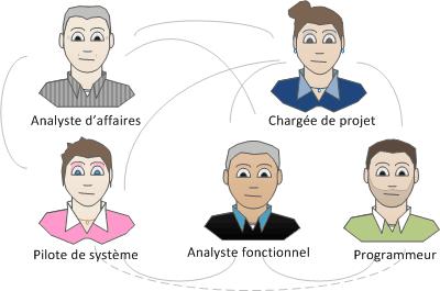 Acteurs d'un petit projet informatique