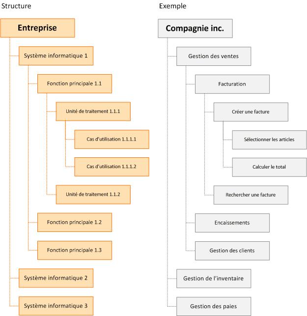Arborescence de fonction avec exemple