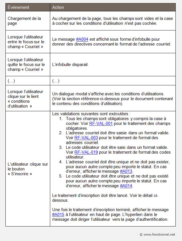 Exemple d'explications fonctionnelles liées à une interface