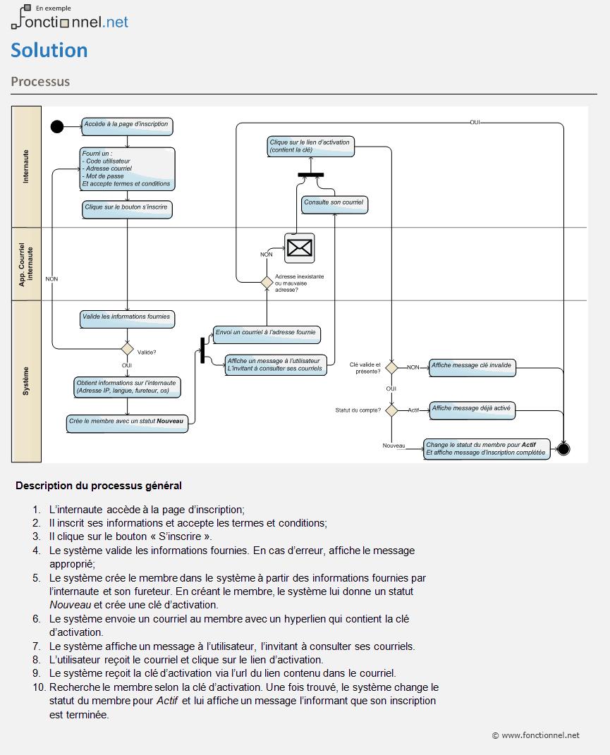 Exemple d'un processus défini dans un dossier fonctionnel.