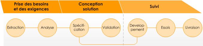 Les trois grandes étapes de l'analyse fonctionnelle
